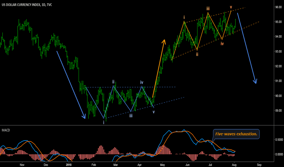DXY: DOLLAR INDEX - Daily reversal: Five waves up + MACD divergence.