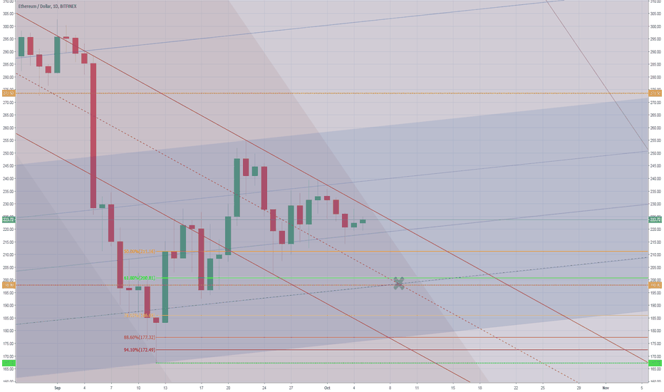 ETHUSD: W2 in progress