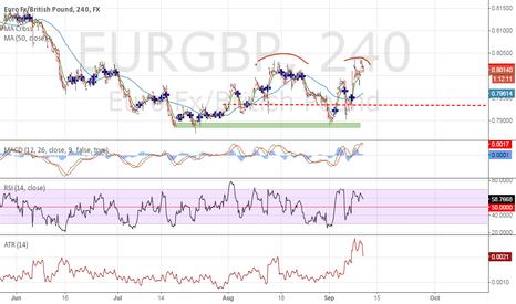 EURGBP: simply short