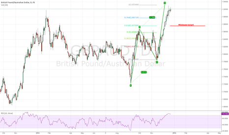 GBPAUD: Completion of ABCD and a possible Double top