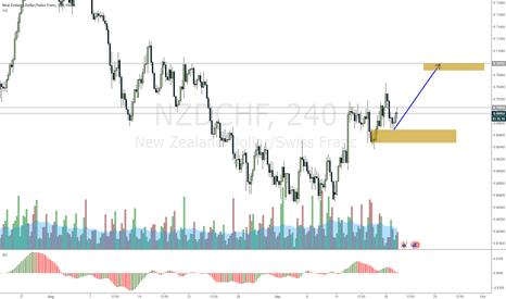 NZDCHF: NZDCHF to the next level