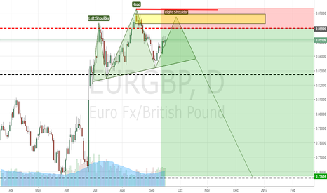 EURGBP: EURGBP Head & Shoulders Forming?