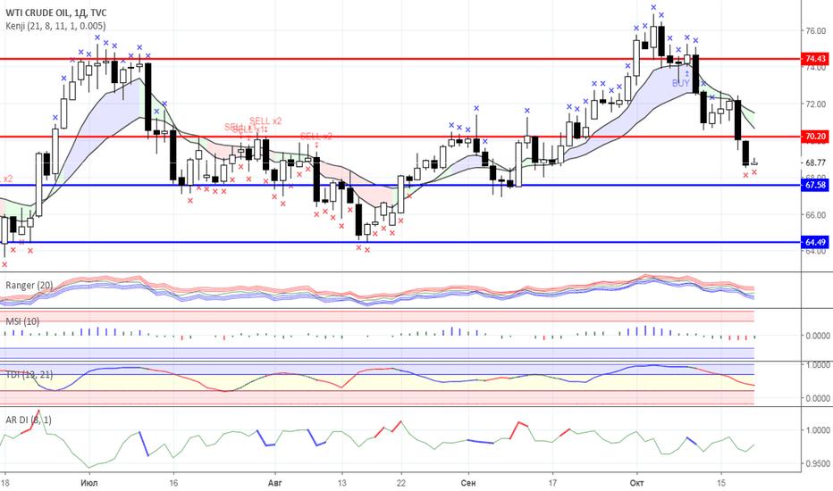 USOIL: Диапазонная торговля: Нефть и Золото на 19.10.2018 года