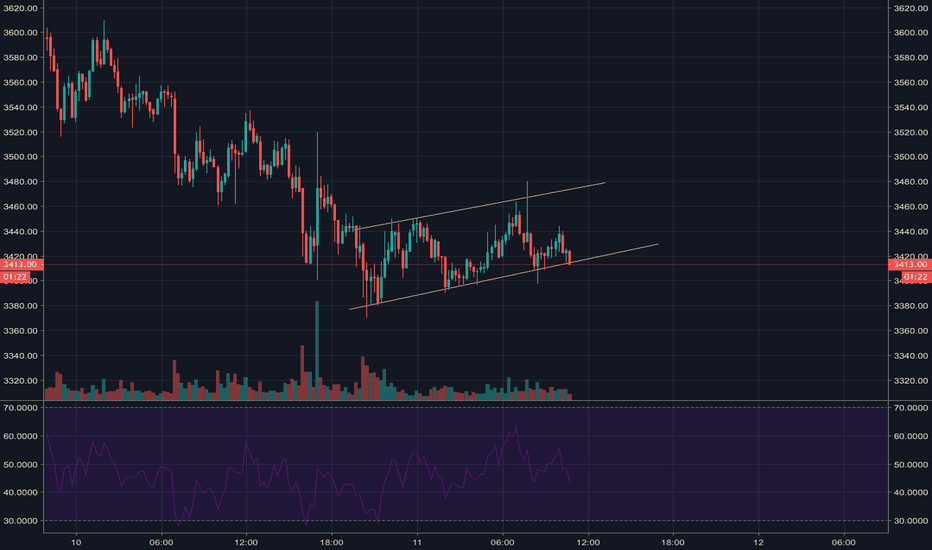 BTCUSDT: BTC Failed to have a good reversal. Now forming a BEARFLAG