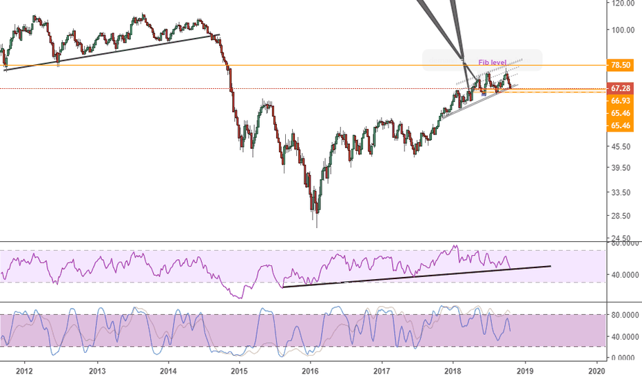 USOIL: Weekly RSI support