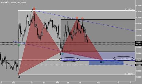 EURUSD: Euro - US Dollar Long Idea