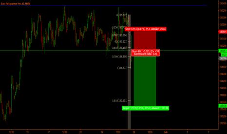 EURJPY: Eur-Jpy Short time short trade