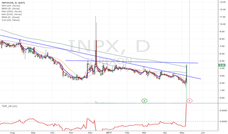 INPX: INPX - Watching for possible flag formation