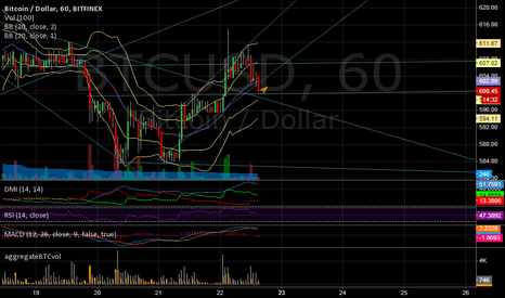 BTCUSD: Long BTC Above 600