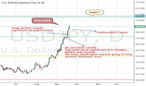 USDJPY: USDJPY Price Action Predicts
