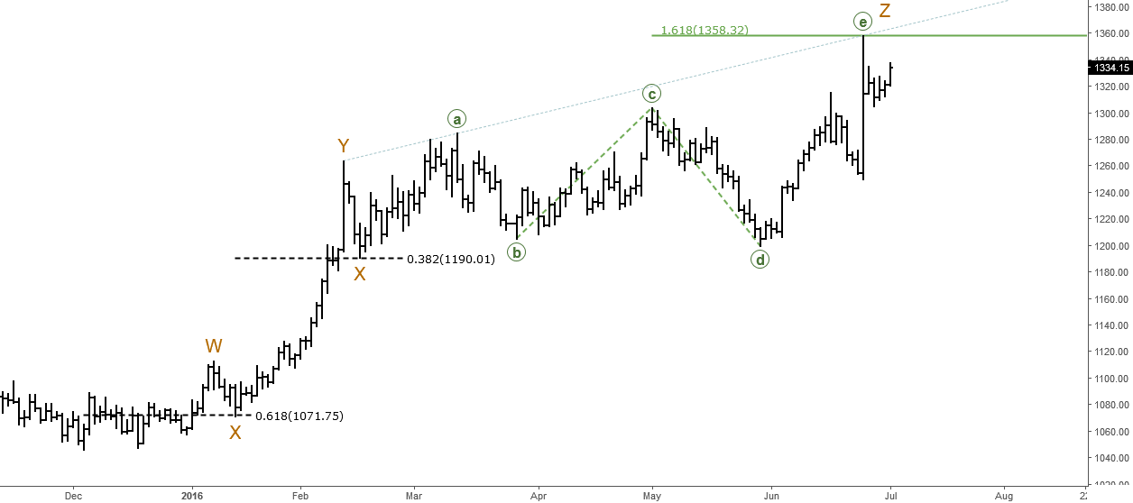 Gold (XAUUSD): Elliott Wave Analysis