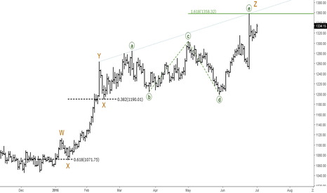 XAUUSD: Gold (XAUUSD): Elliott Wave Analysis
