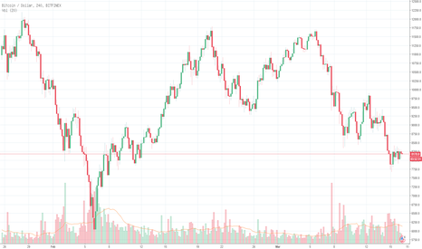 BTCUSD: BTC/USD telah menemukan level support