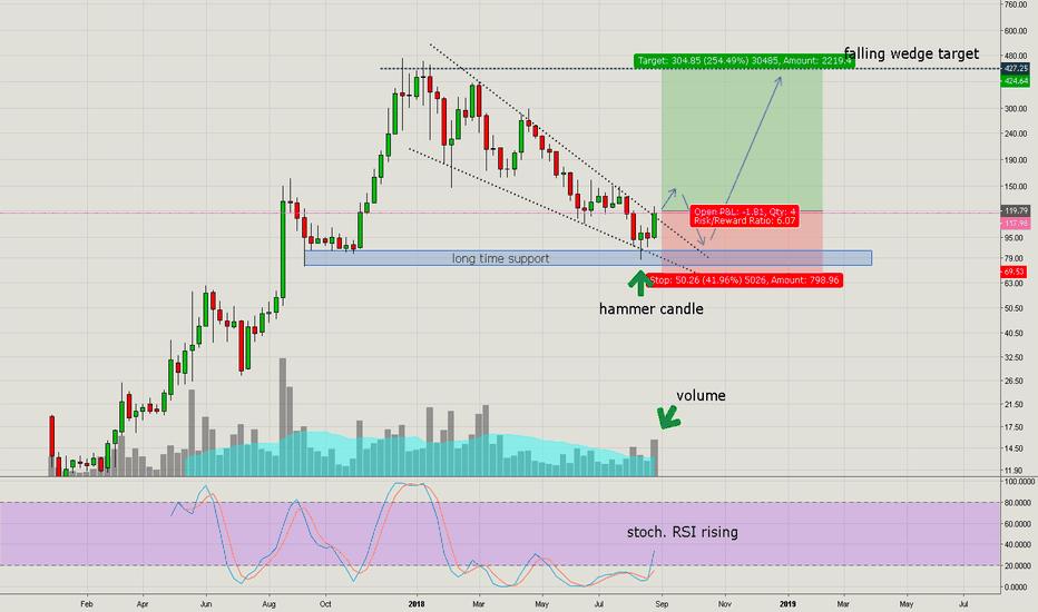 XMRUSD: Monero/USD Weekly Falling Wedge break out today?