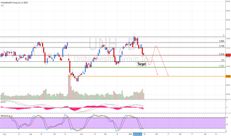 UNH: Possible Outcomes for $UNH