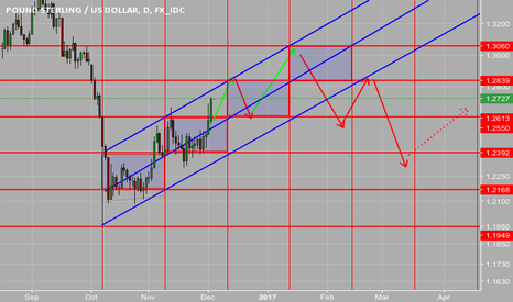 GBPUSD: Gbpusd the time and price