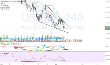 USDJPY: Potential Opportunity to Buy for UJ
