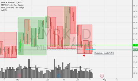 MRK: Merck - interesting to long after earnings (28 July)