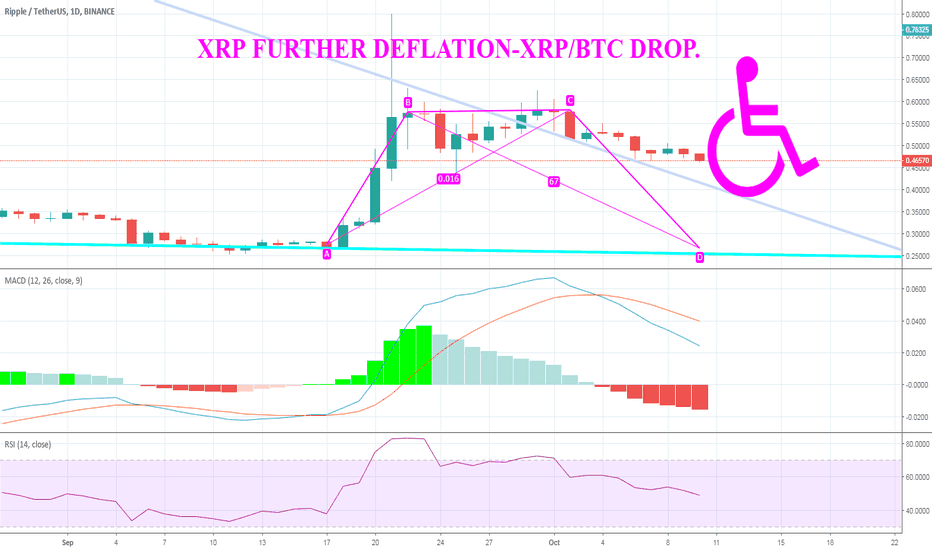 XRPUSDT: Xrp further deflation over US dollar XRP/BTC further drop points