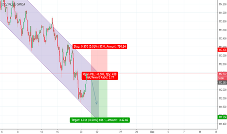 USDJPY: USDJPY to go down