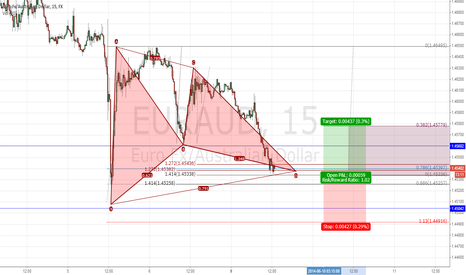 EURAUD: EURAUD BUllish GArtley