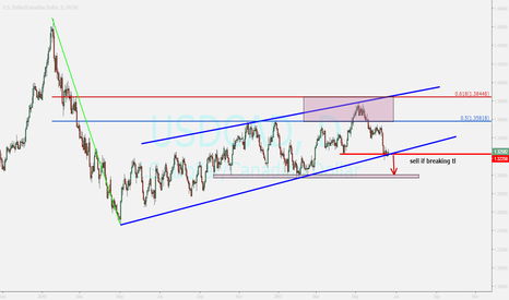 USDCAD: usdcad...watching for sell position after confirming below red l