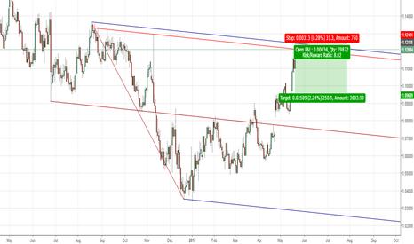 EURUSD: EURUSD short on pitchfork parallell line to the last swing high