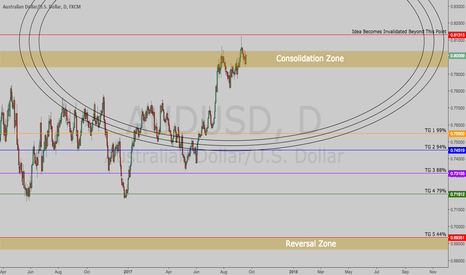 AUDUSD: $AUDUSD | Bears Putting Their Weight On The Aussie