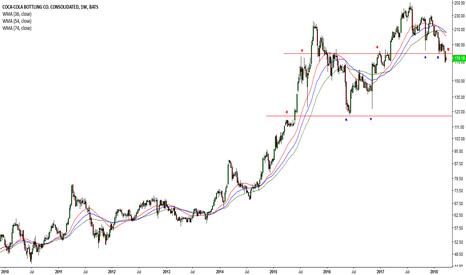 COKE: Dow drops once again #37 (COKE)