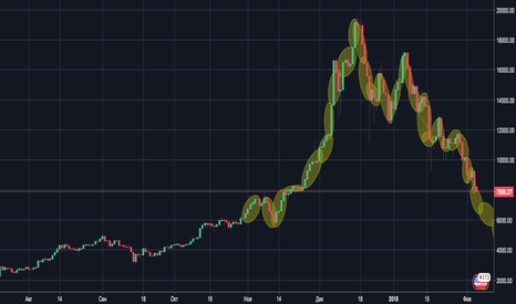 BTCUSD: btc/dollar