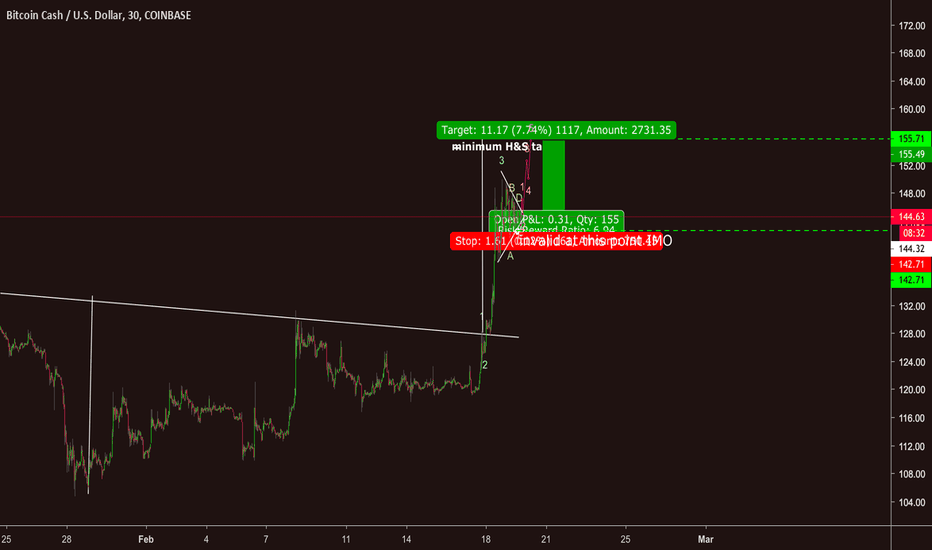 Bchusd Bch Usd Looks Bullish To Me