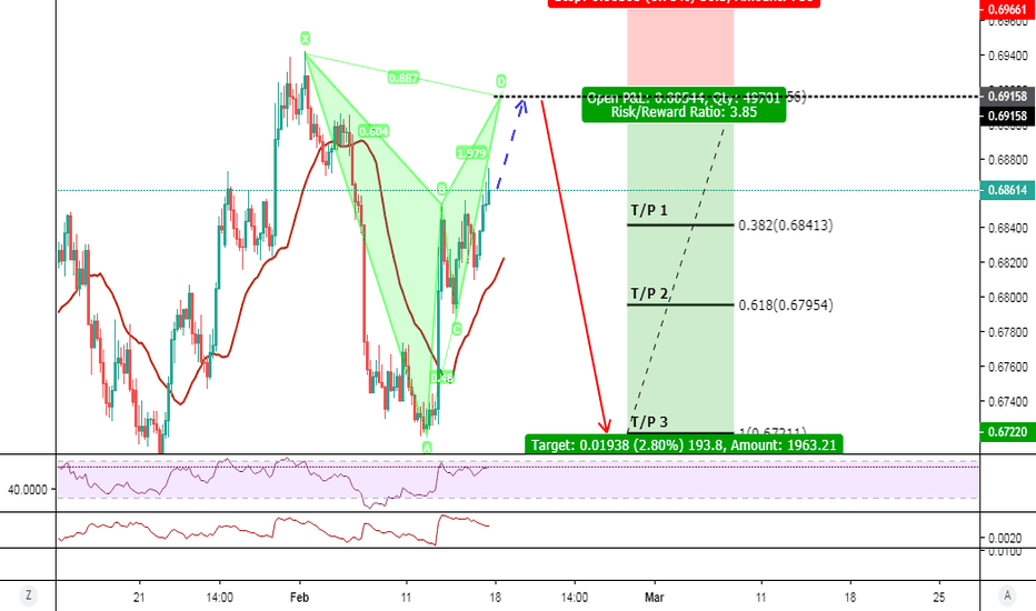 NZDUSD: NZD/USD 4H Bear Bat @ 0.69150