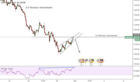 XAUUSD: XAUUSD shorting oppurtunity