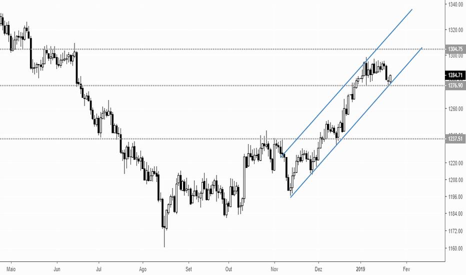 XAUUSD: GOLD = XAU/USD