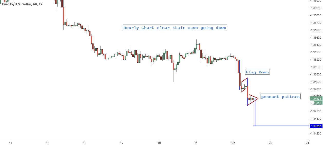 EURUSD Hourly chart Pennant @ work