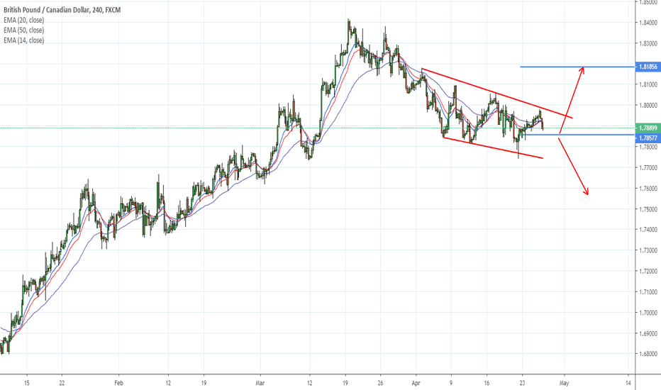 GBPCAD: GBPCAD waiting for confirmation