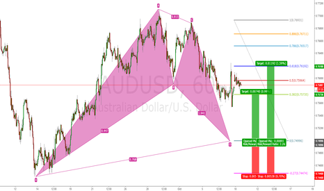 AUDUSD: Bullish Cypher
