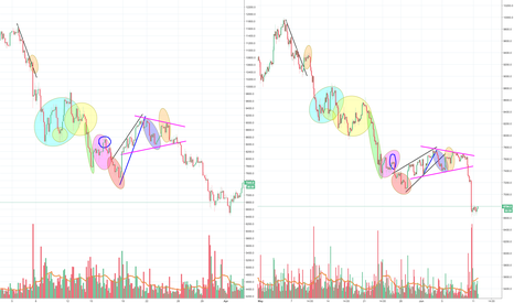 BTCUSD: Another Bitcoin fractal, part 2