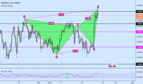 GBPNZD: gbp/nzd sell gartly