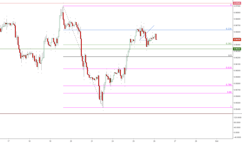 USDCHF: USD-CHF Finding Resistance at the higher of current Retracement