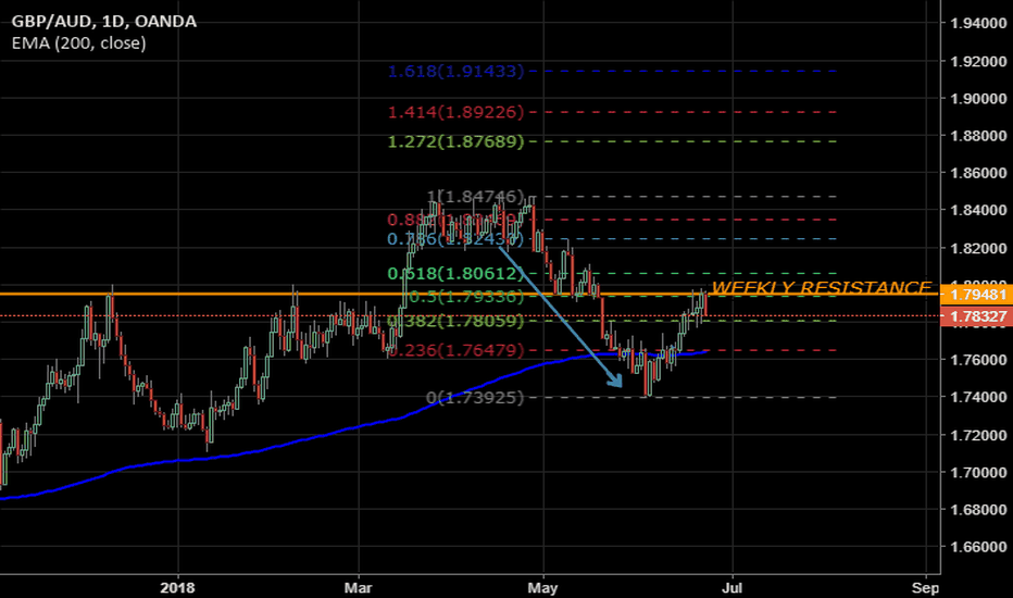GBPAUD: GBP AUD - Ready to go down?