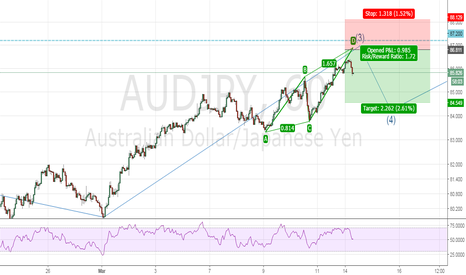 AUDJPY: Bearish ABCD