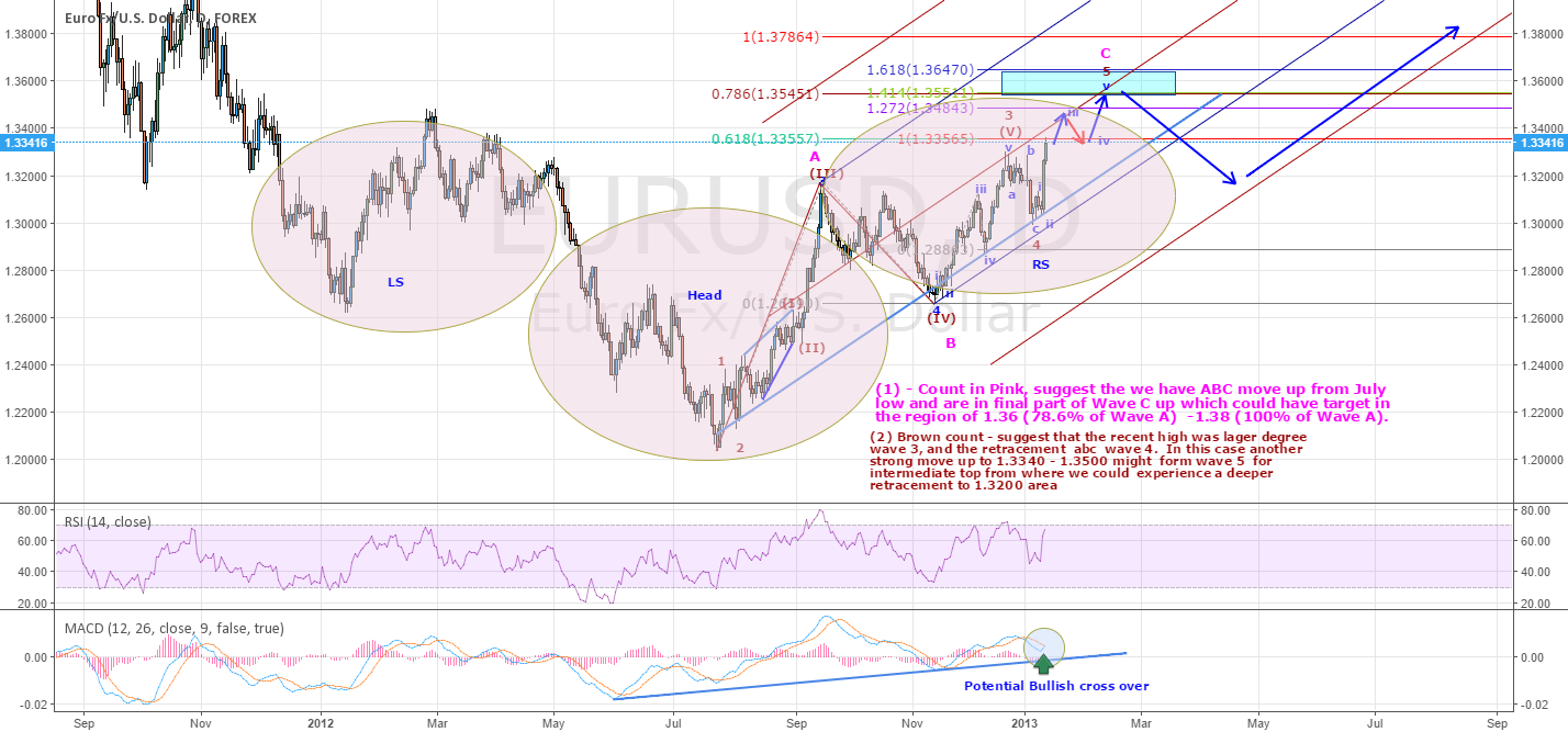 EURUSD - INTERMIDIATE & LONG TERM BULLIS