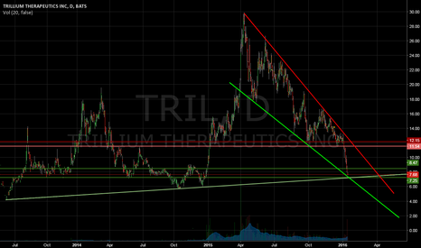 TRIL: Oversold Chart - Falling Wedge