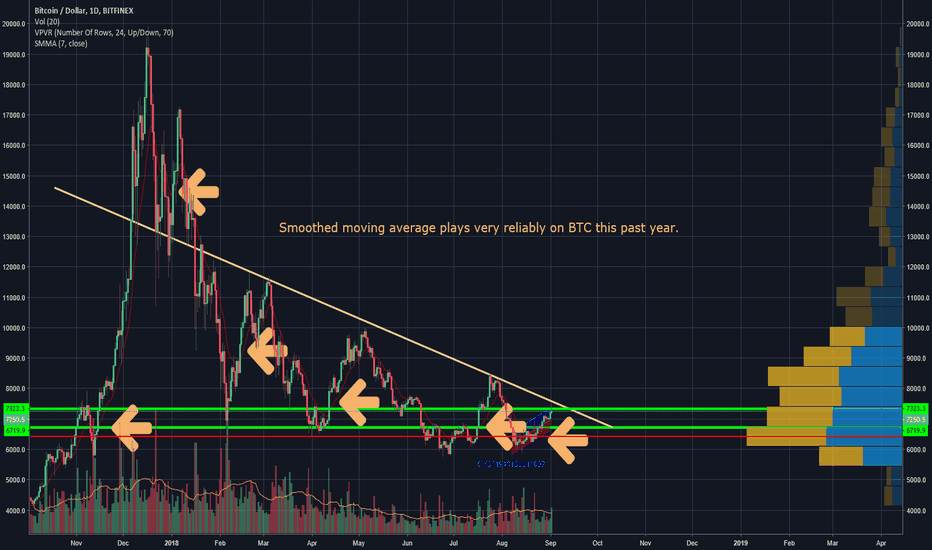 BTCUSD: SMA - Simple plays are best hehe