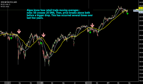 SPY: S&P Careful-price likes to peak above 50/20 MA before big drops