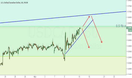USDCAD: Just an outlook