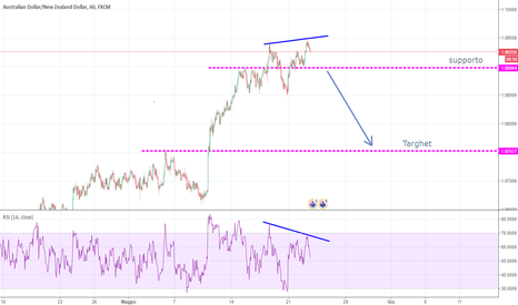 AUDNZD: Divergenza ribassista , attendere break out supporto