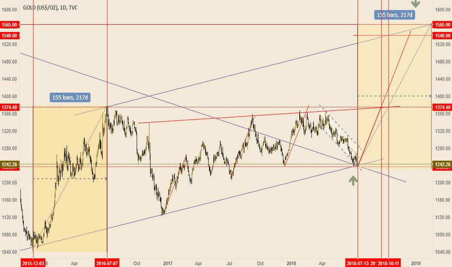 GOLD: Ready for big bullish move