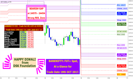 BANKNIFTY: BANKNIFTY: FUT+ Spot, At a Glance for Trade Date 19th OCT 2017.